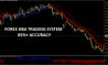 Forex HBA Trading System
