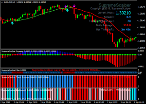 Forex Supreme Scalper Trading System